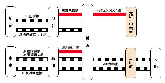 横浜の歯科 歯医者 横浜山手デンタルクリニック最寄り駅までの路線図