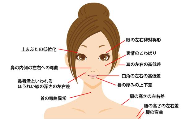 横浜の歯科・歯医者 横浜山手デンタルクリニックお口の病気が原因で目の左右非対称-耳-口角-唇の厚みの上下差-肩の高さ-首の湾曲-ほうれい線の左右差などの症状がでます