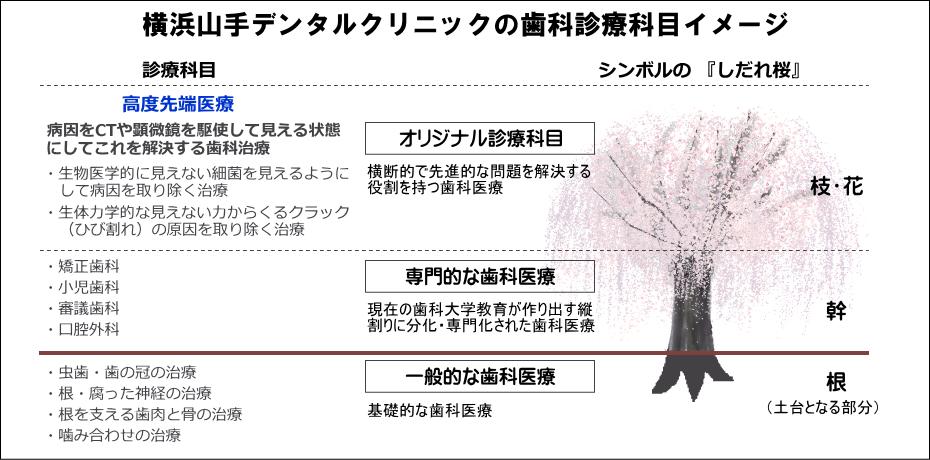 横浜の歯科・歯医者 横浜山手デンタルクリニックの高度最先端と歯科治療のイメージ