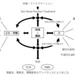 横浜の歯科・歯医者 横浜山手デンタルクリニック 咬み合わせによる不定愁訴の発症のメカニズム